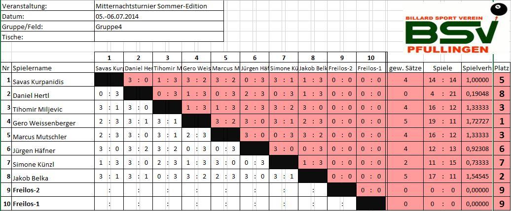 MitternachtsturnierSommer2014-Gruppe4